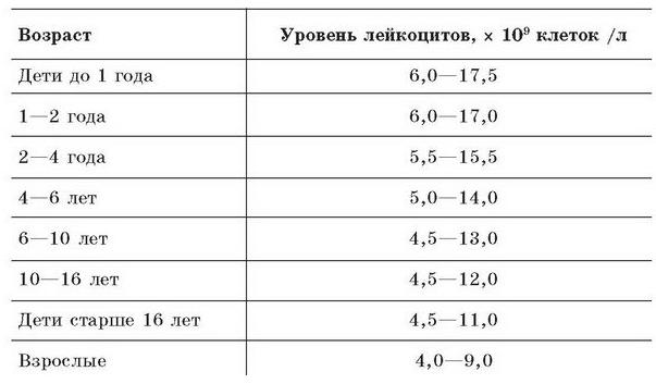 лейкоциты в крови значения норм