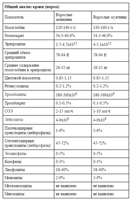 Мочи и анализы идеальные крови анализов крови на сахар сдача