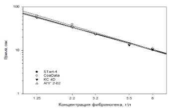 Анализ крови на при и фибриноген