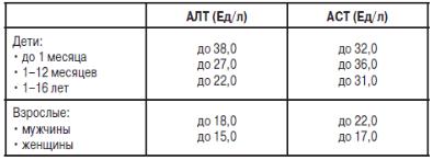 Что показывает аст и алт в крови
