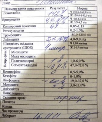 Онкологию покажет клинический анализ крови Справка КЭК 1-я улица Шелепихи