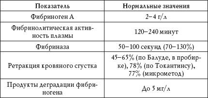 Фибриноген норма у женщин по возрасту таблица — Про сосуды