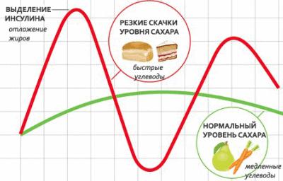 Сахарная диабета норма после еды