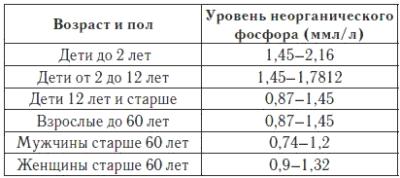 Фосфор анализ крови Справка 070 у Куркино