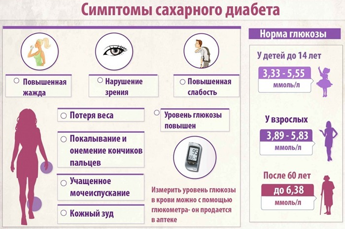 Признаки диабета у женщин диагностика